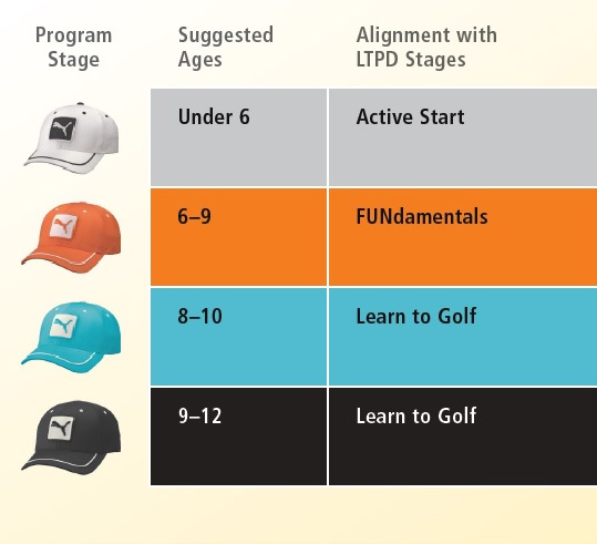 David Fritz Golf uses hats to rank students