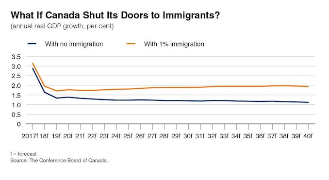 Conservative Myth Does Not Meet Reality On Immigration